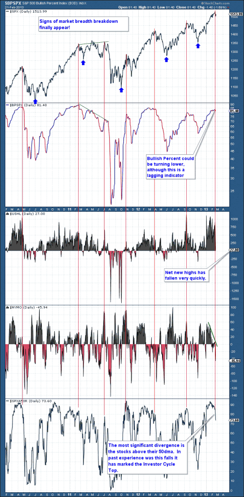 2-23 SPX Market breadth