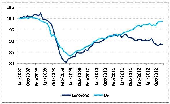 3-23 EURO PMI