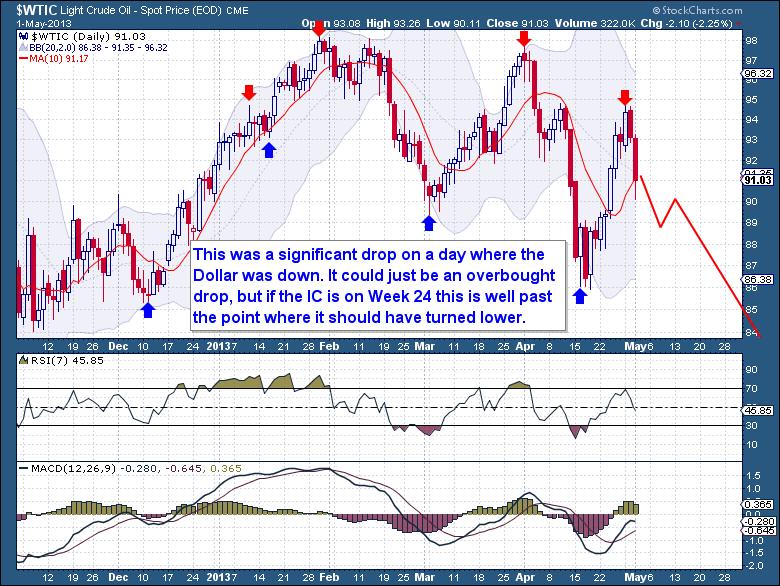 5-1 Crude Daily