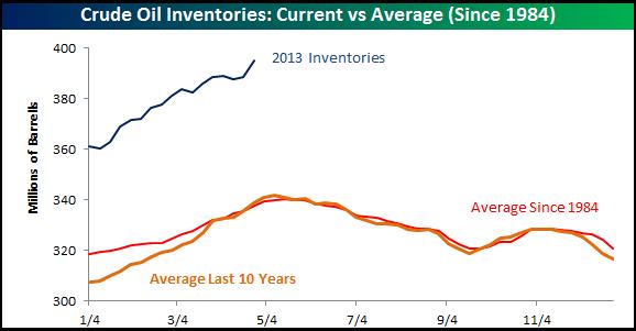 5-1_Oil_Inventories