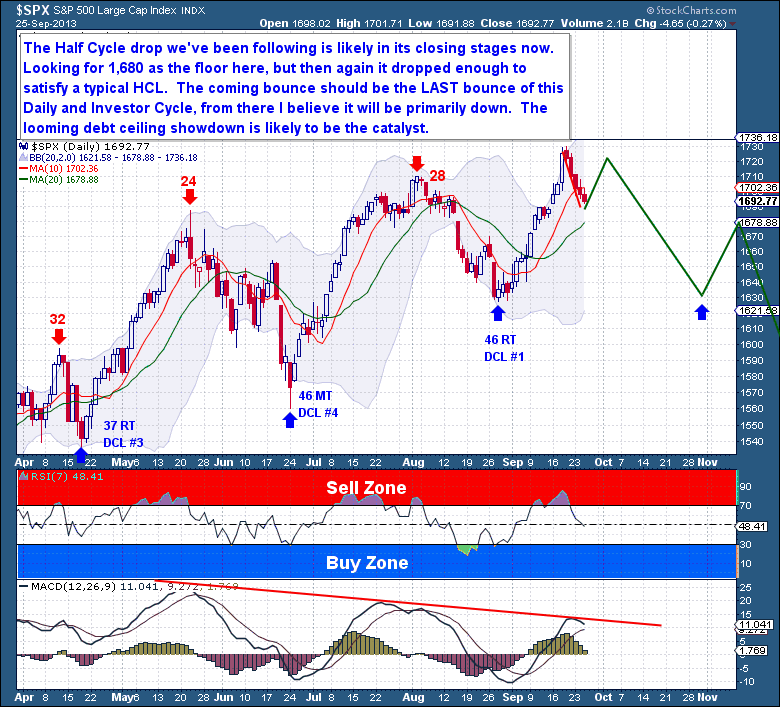 9-25 Equities Daily