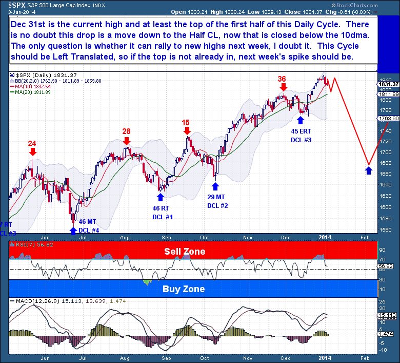 1-4 Equities Daily