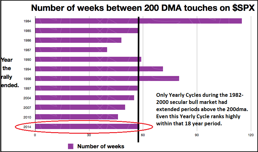 1-4 Equities touches of 200dma