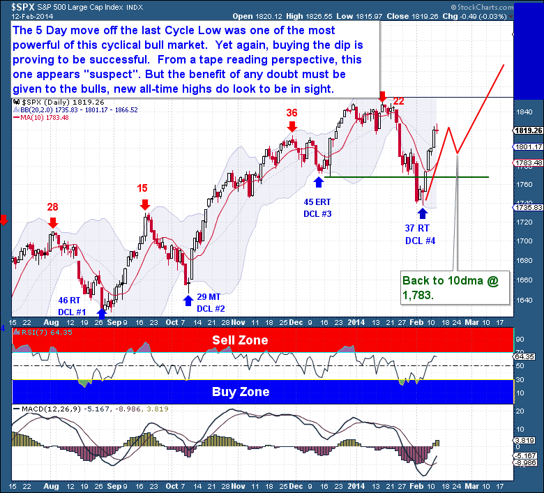 2-12 Equities Daily