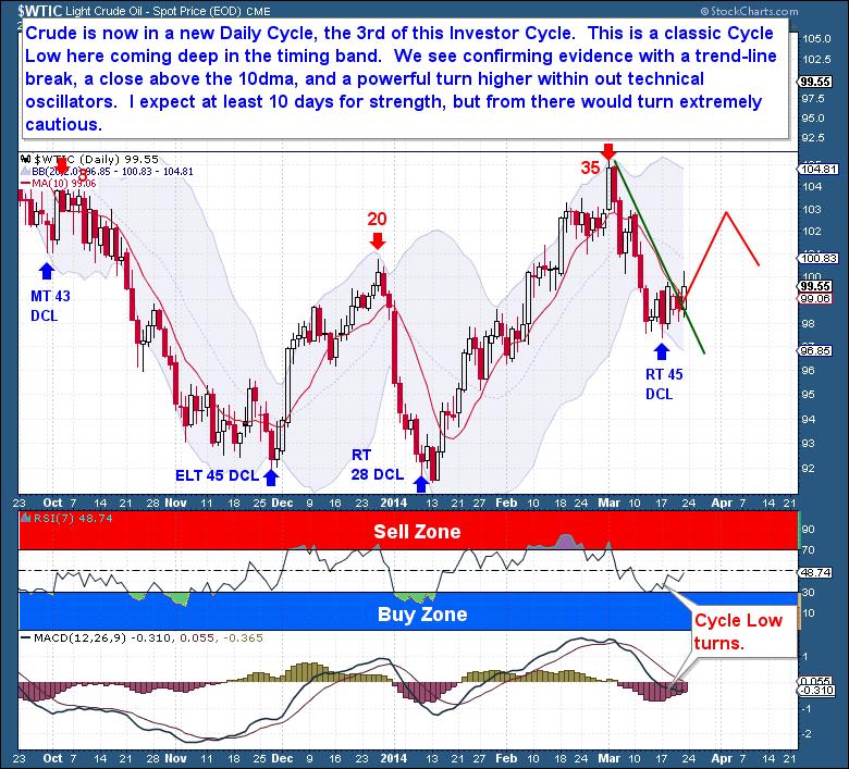 3-22 Crude Daily
