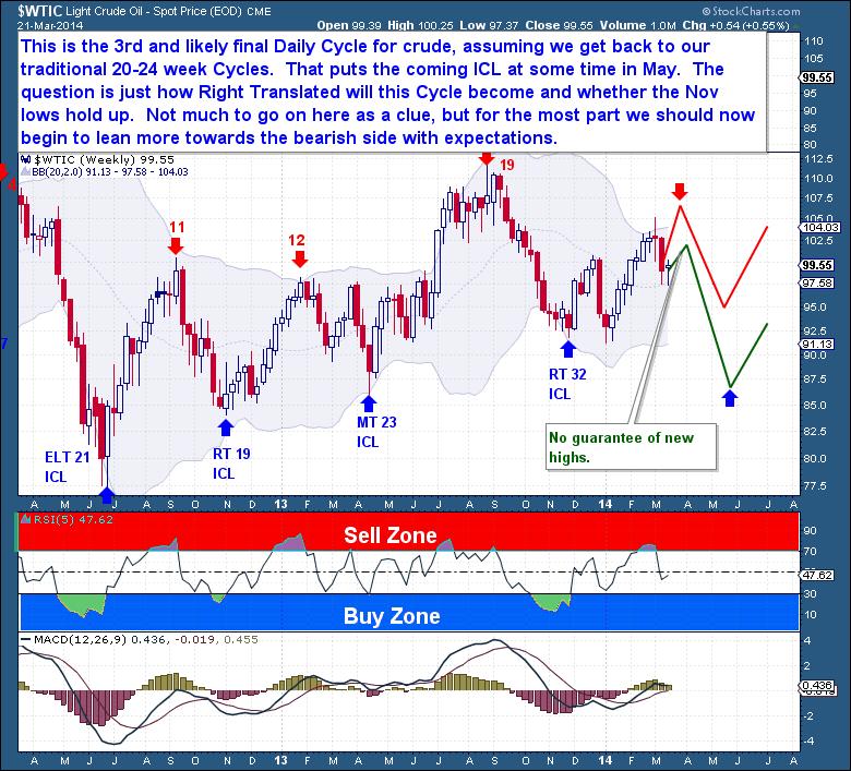 3-22 Crude Weekly