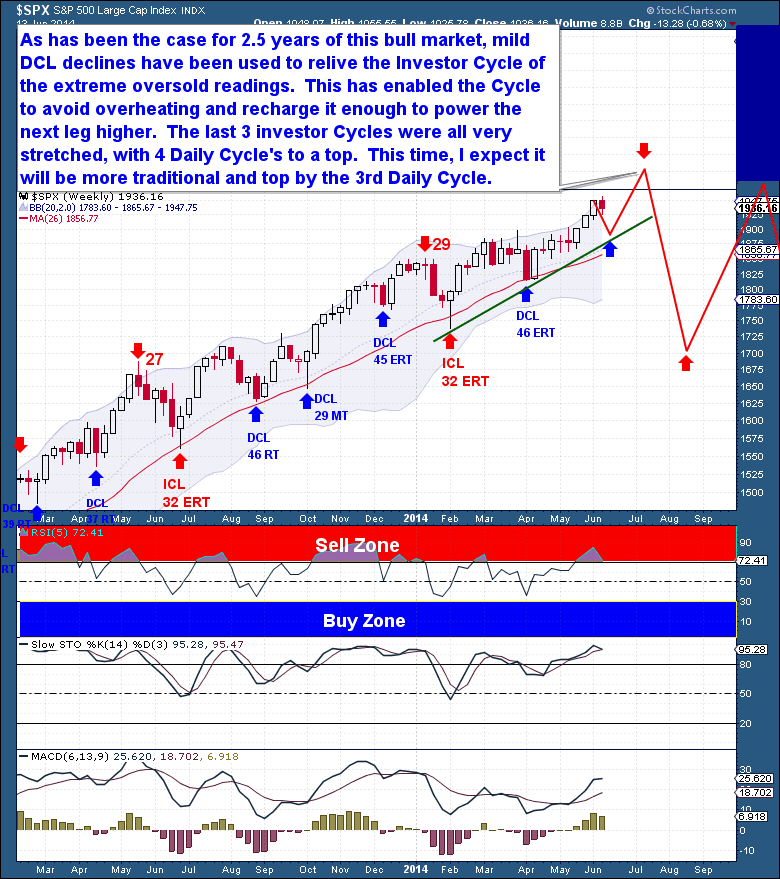 6-14 Equities Weekly