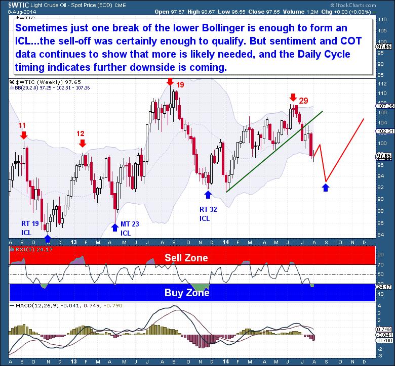 8-9 Crude Weekly