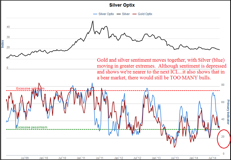 9-13_Gold_Silver_sentiment