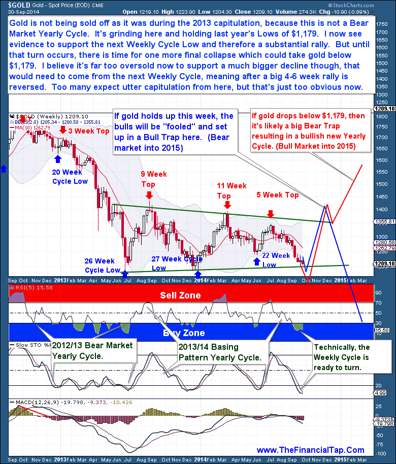 Gold Weekly Cycle