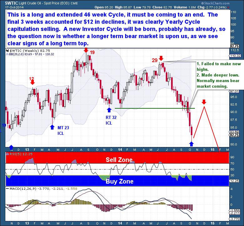 10-18 Crude weekly