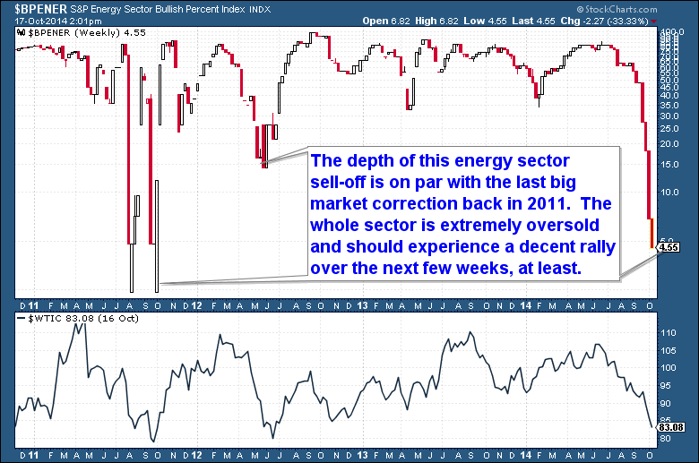 10-18 Energy Sector Bullish Percent Index