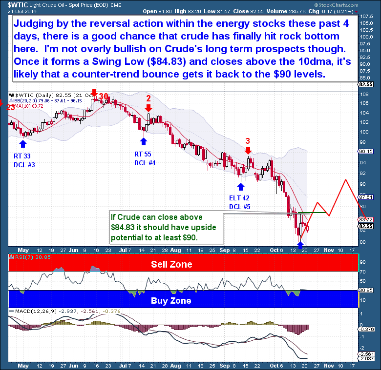 10-22 Crude Oil