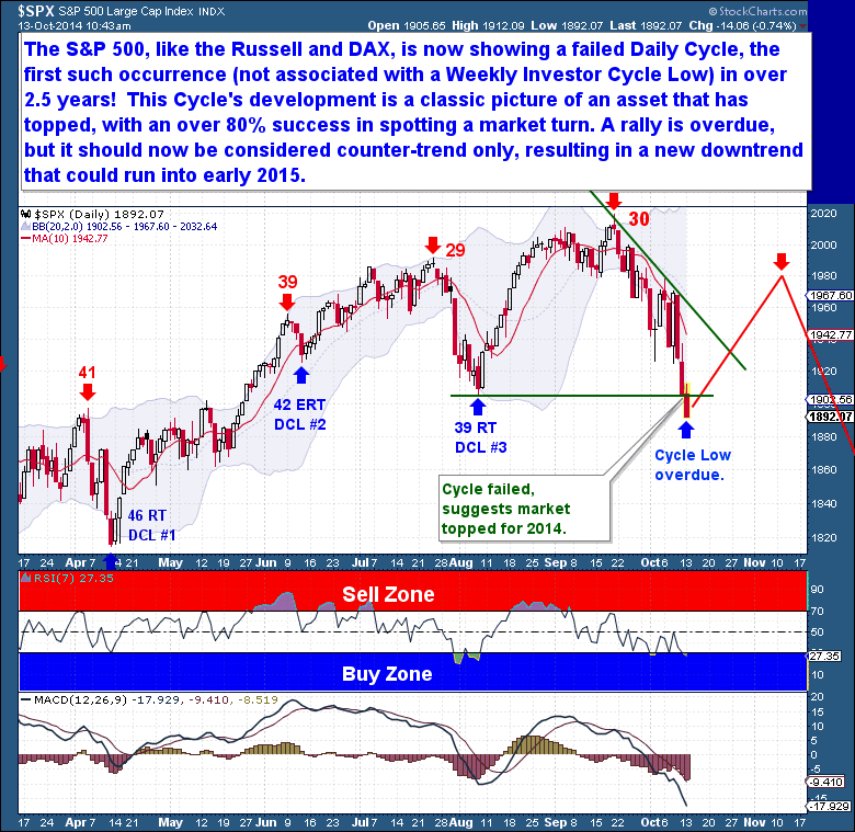 S&P 500 Daily Cycle Low - Market likely topped
