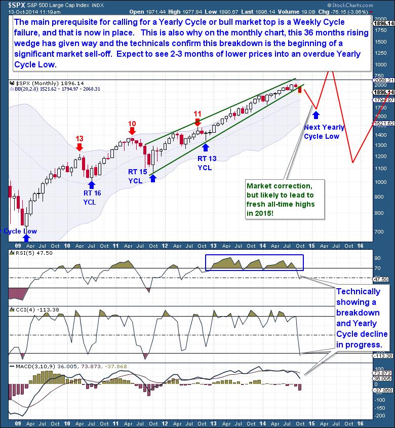 S&P market top