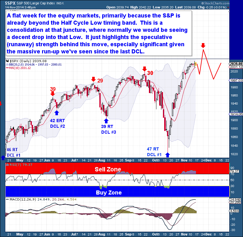 11-15 Equities Daily