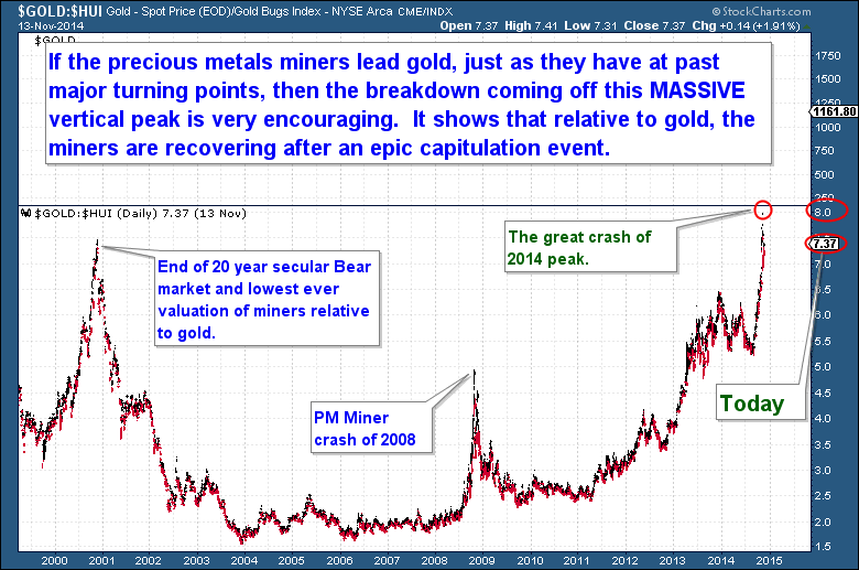 11-15 Gold to miners ratio