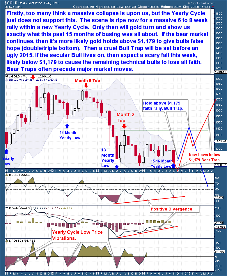 Gold Oct bear Trap