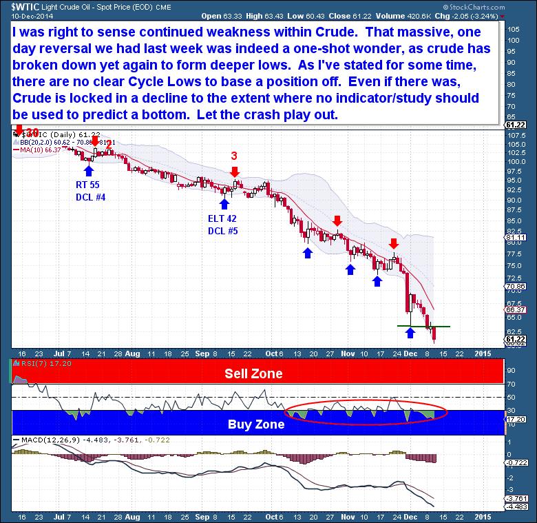 12-10 Crude Daily