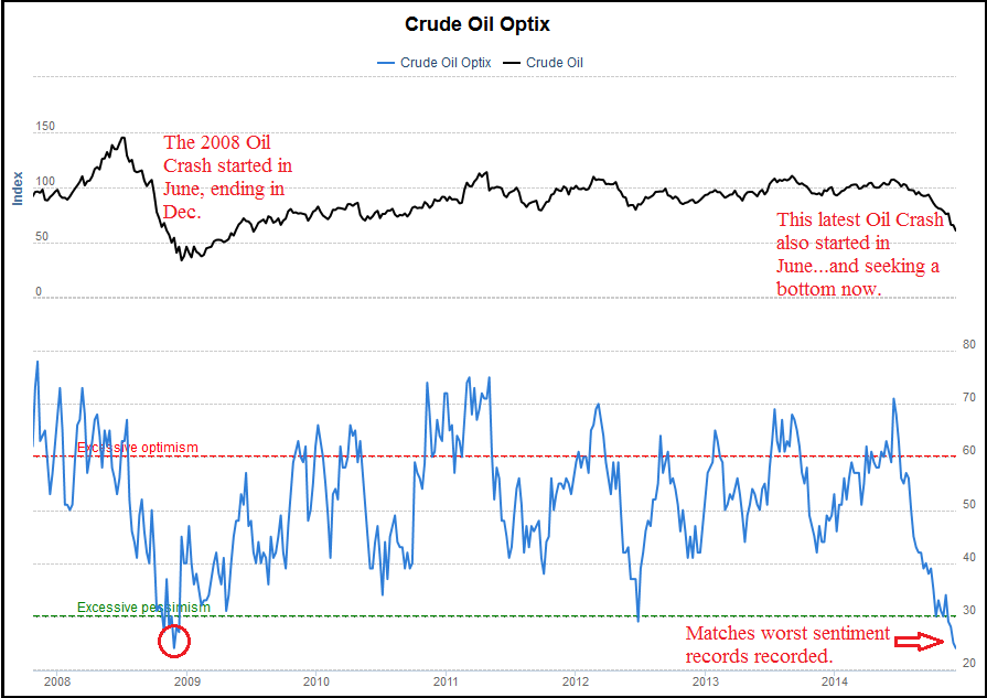 12-13 Crude Sentiment
