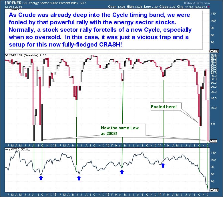 12-13 Crude Stock BP-index