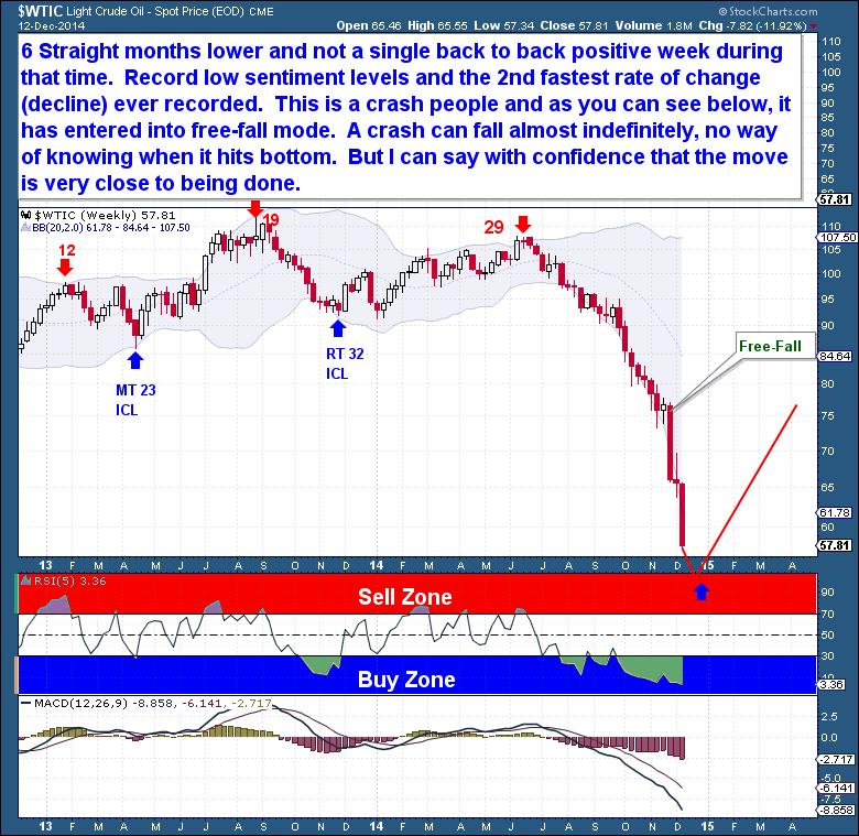 12-13 Crude Weekly