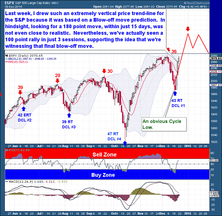 12-20 Equities Daily