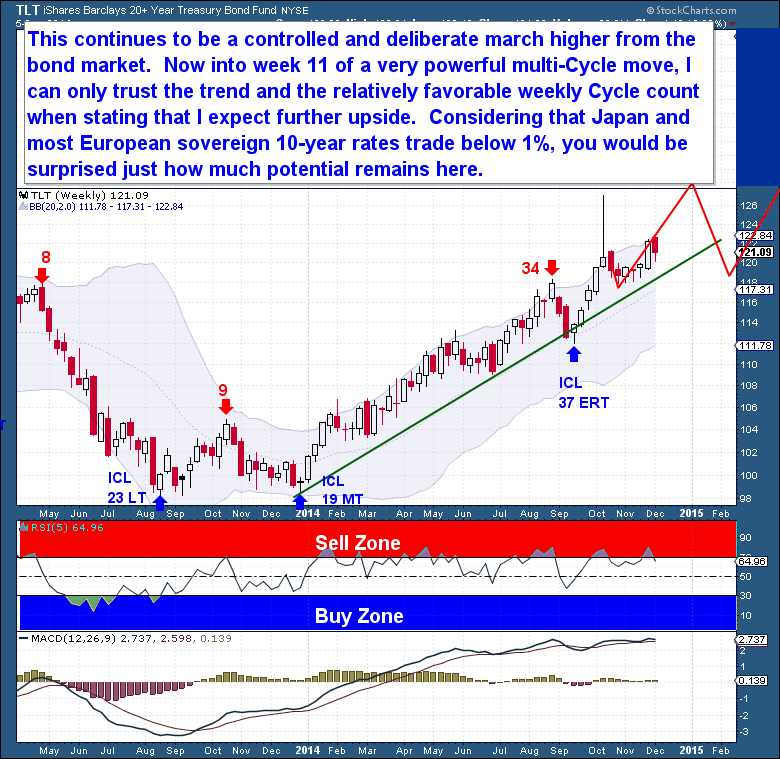 12-6 Bonds Weekly