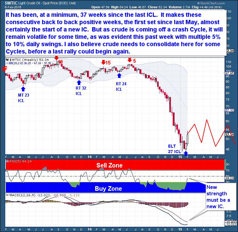 2-9 Crude weekly