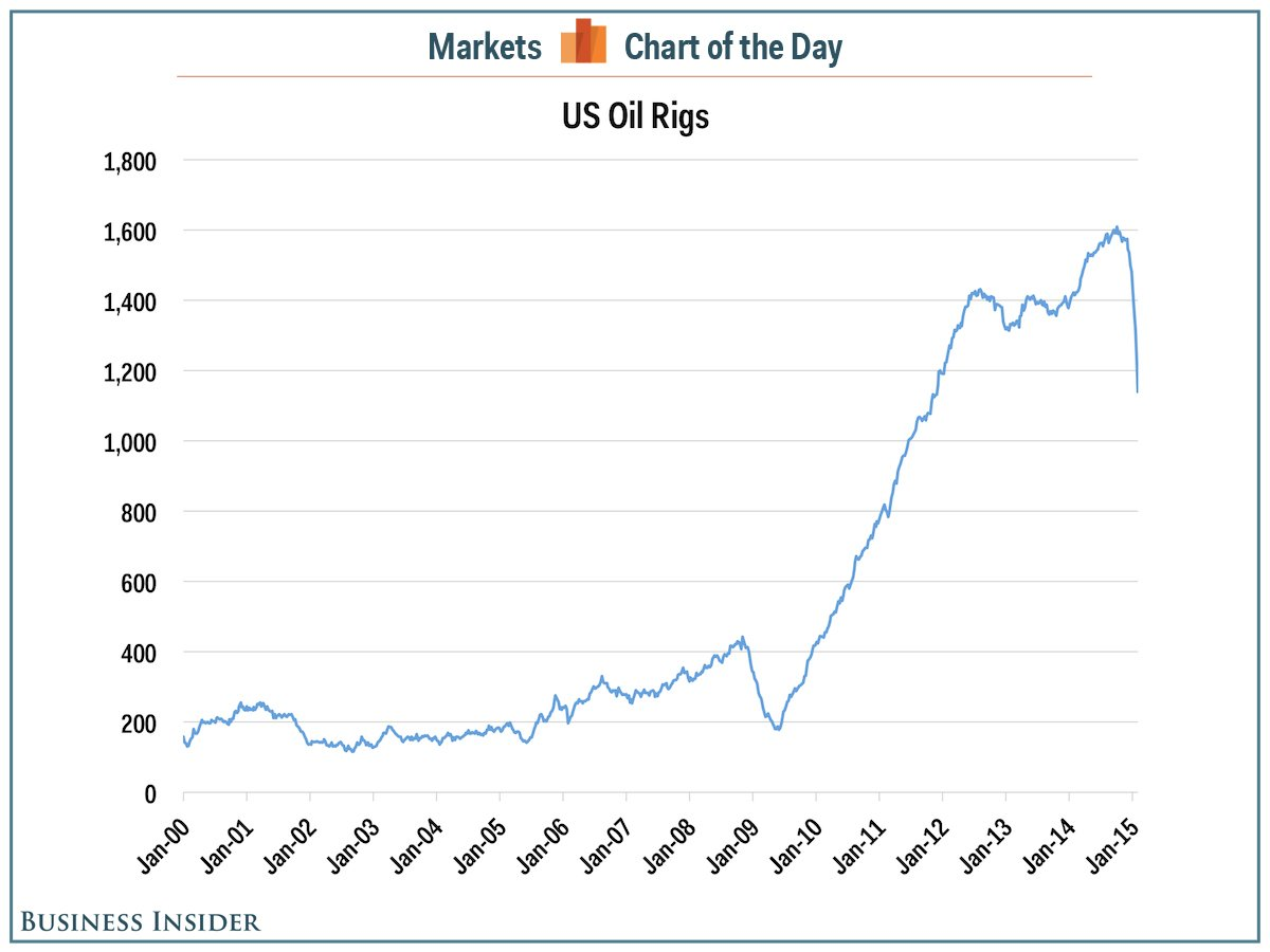 2-9 US Oil Rig Count