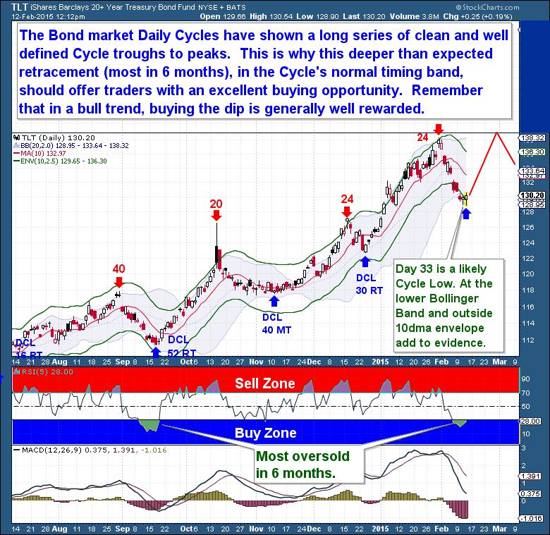 Feb 12th Bond market DCL