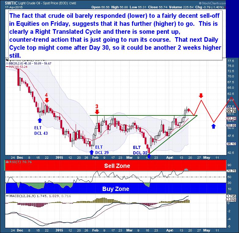 4-18 Crude Daily