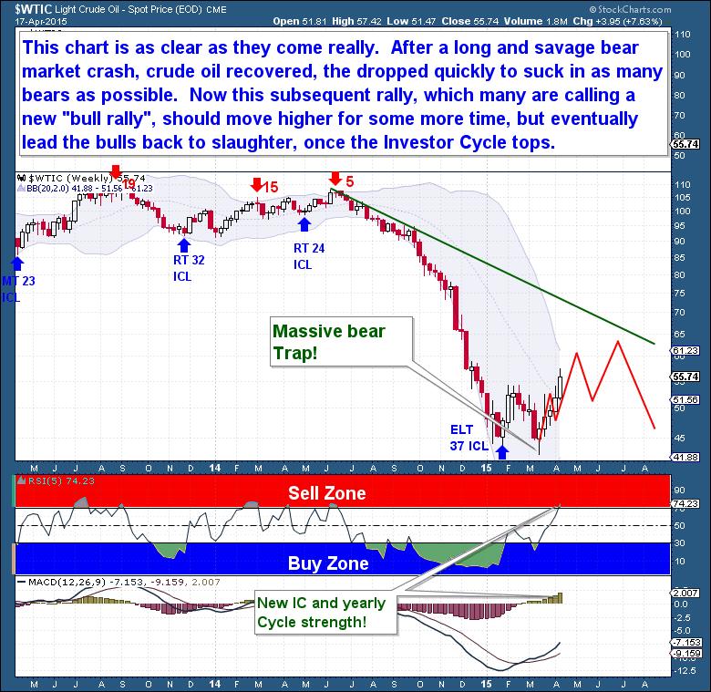 4-18 Crude weekly