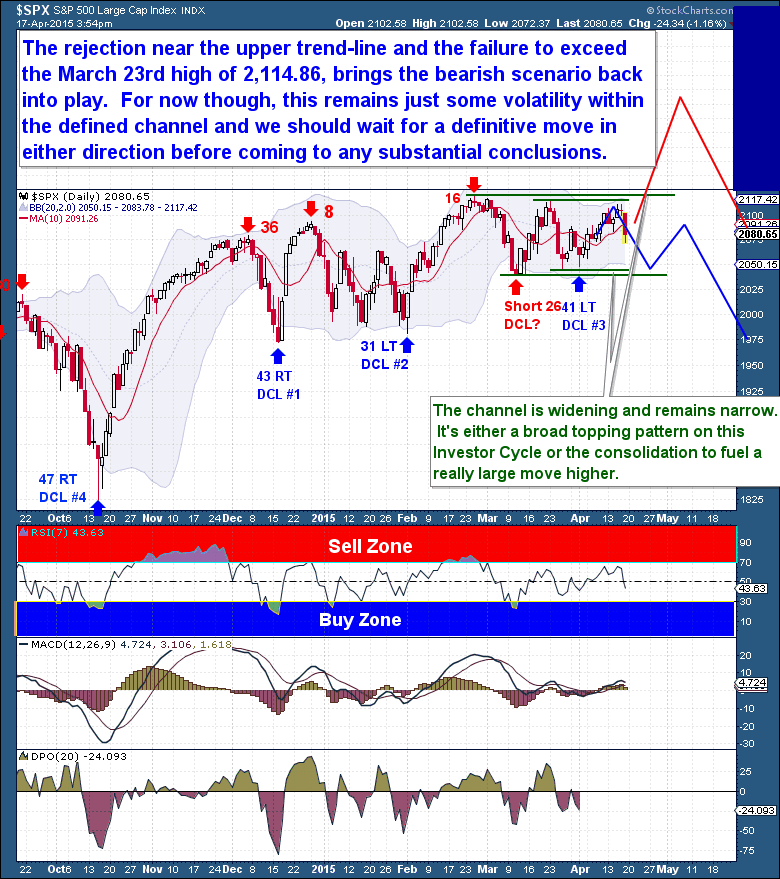 4-18 Equities Daily