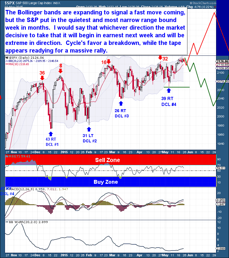 5-23 Equities Daily