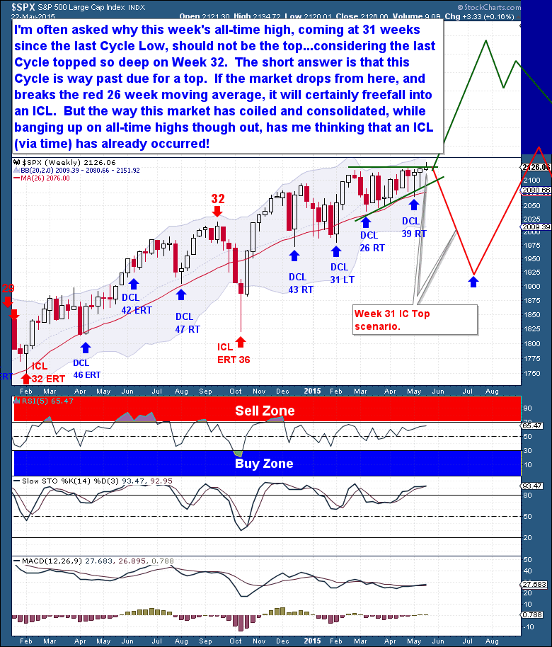 5-23 Equities Weekly