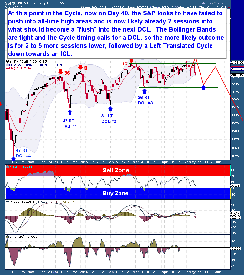 5-6 Equities Daily