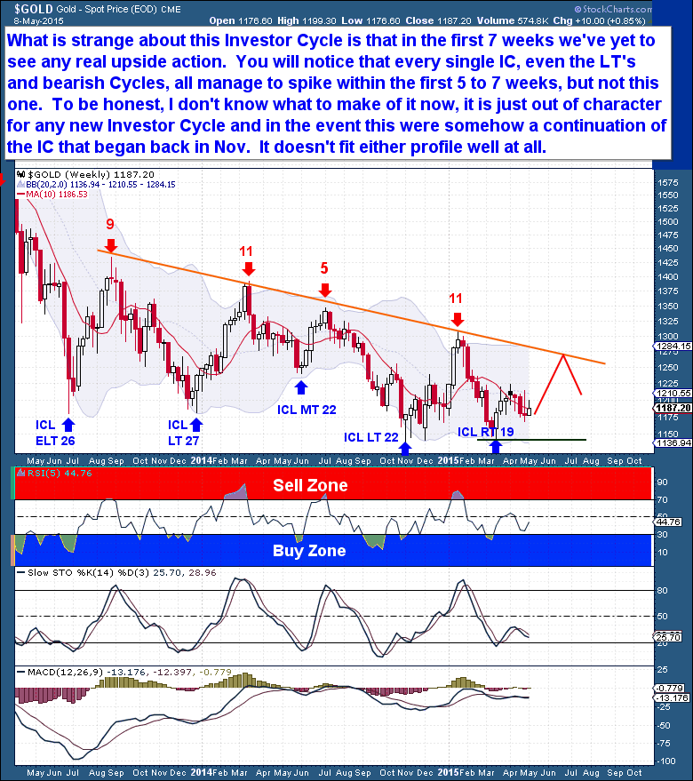 5-9 Gold Weekly
