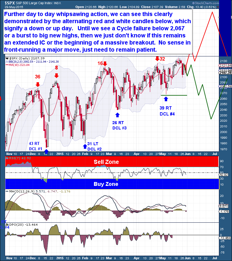 5-30 Equities Daily