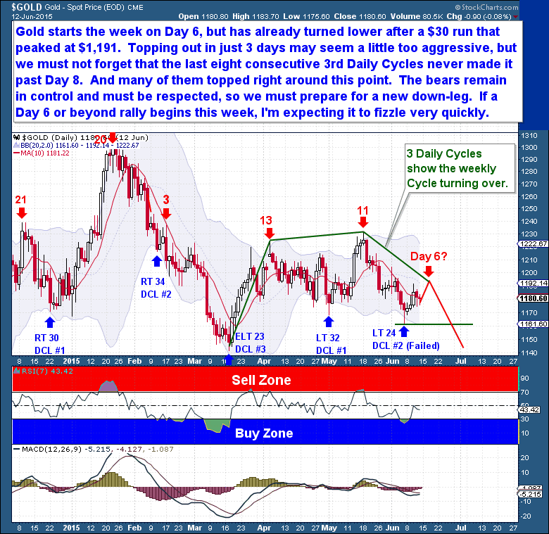 6-14 gold daily