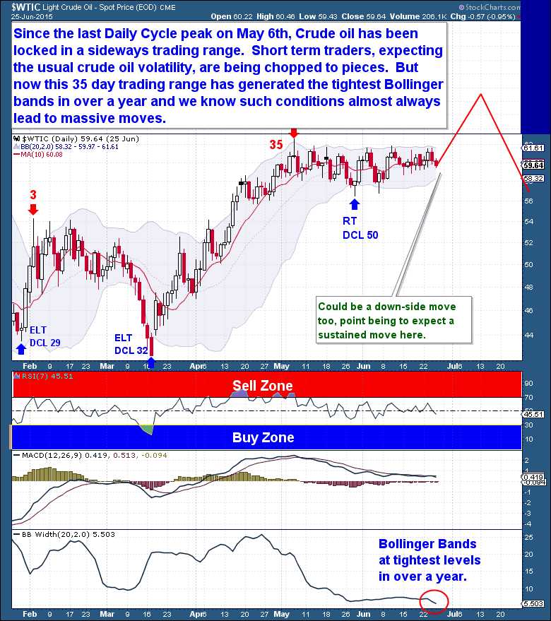6-26 Crude Daily