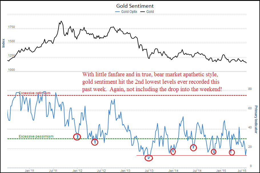 7-17 Gold Sentiment