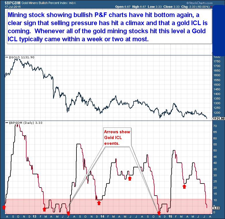 7-17 Gold miners PF charts
