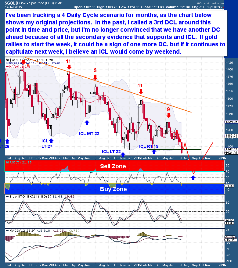 7-17 Gold weekly