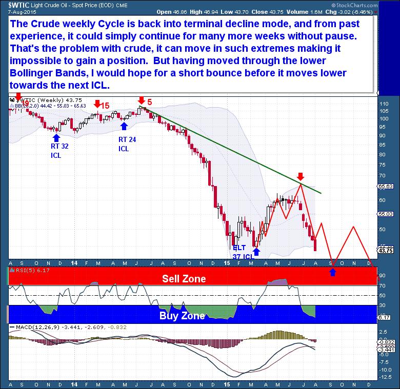 8-8 Crude Weekly
