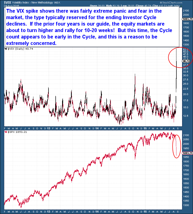 Equities VIX