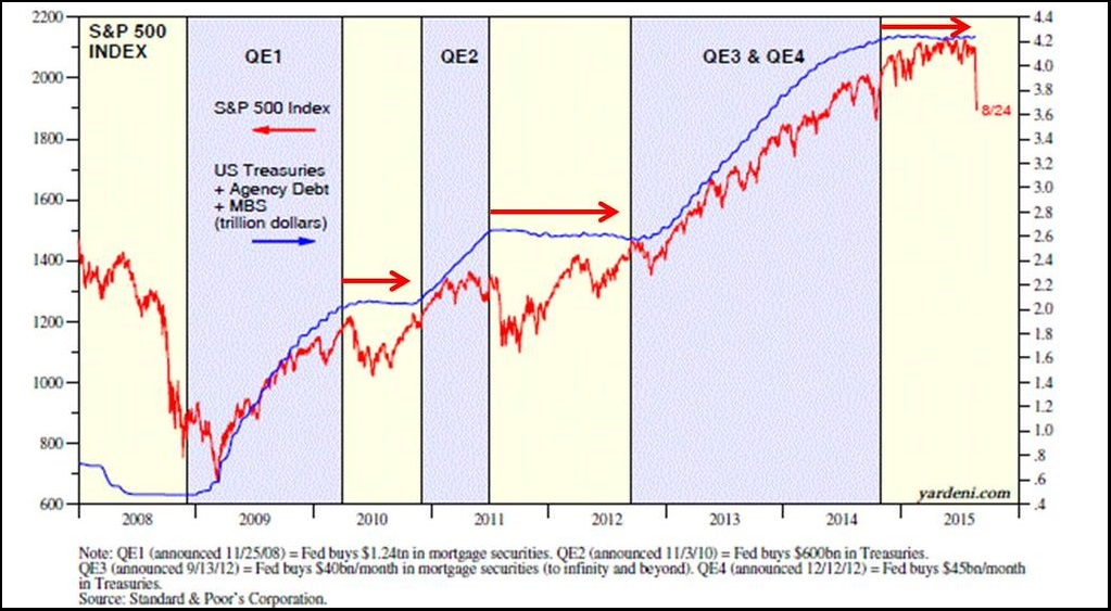 Stocks and QE