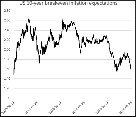 9-18 Inflation expectation