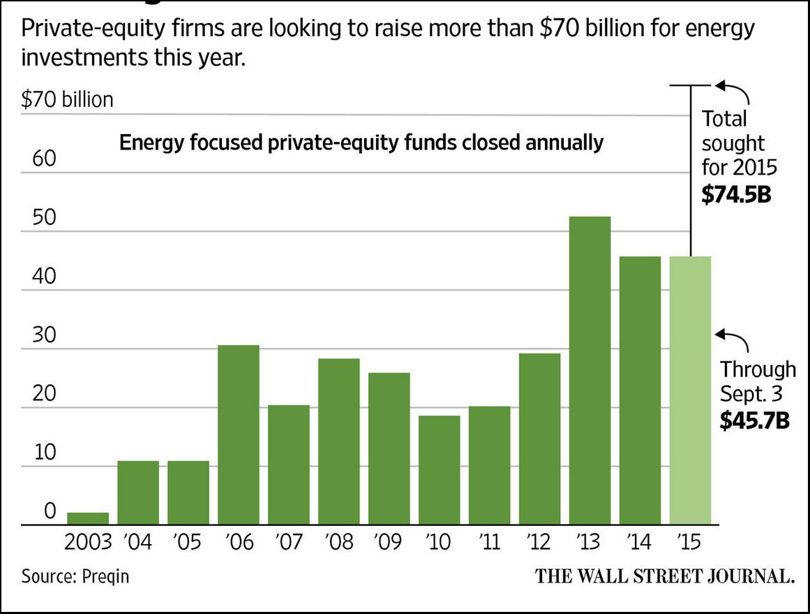 9-5 Crude Investement