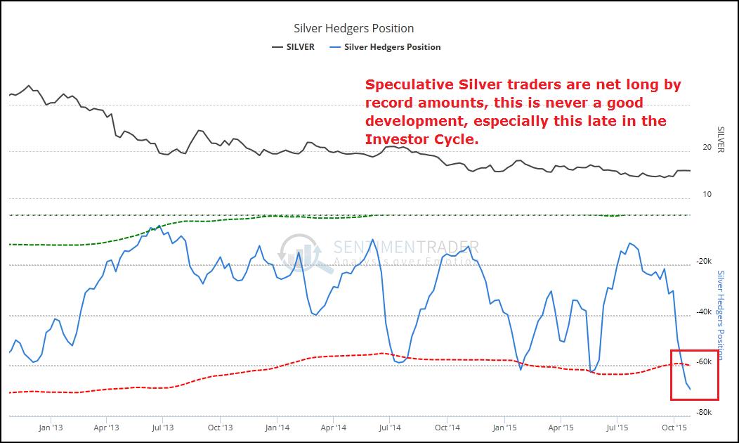 10-31 Silver COT